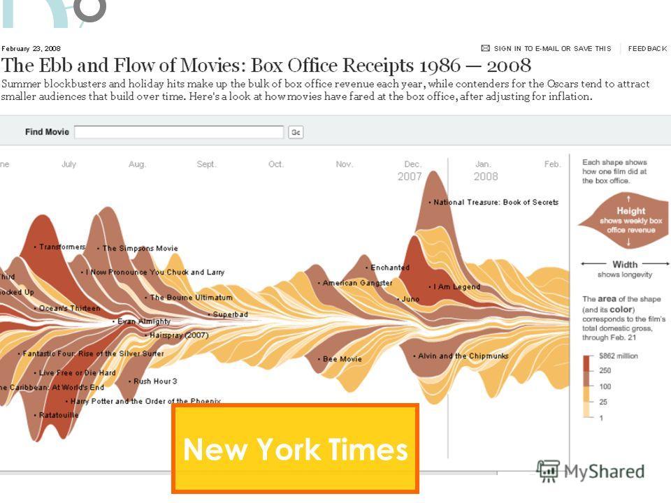 13 Візуалізація.Особливості L New York Times