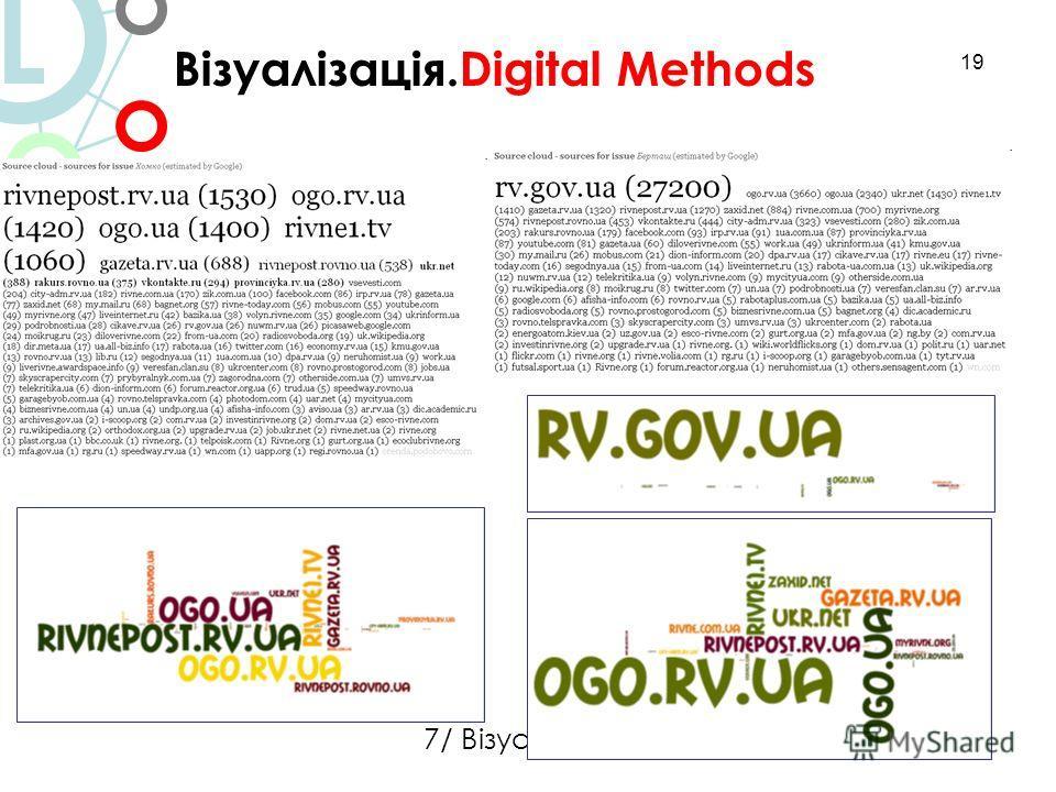 19 Візуалізація.Digital Methods L 7/ Візуалізація