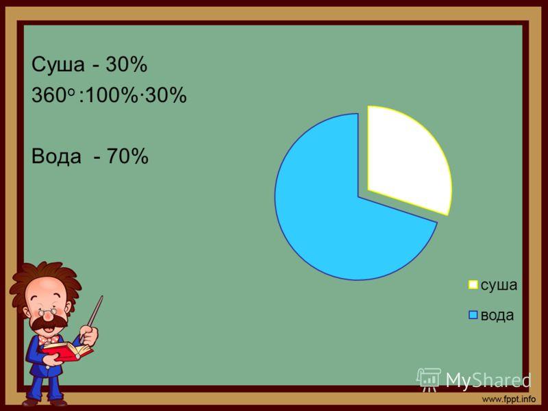 Суша - 30% 360 о :100%30% Вода - 70%