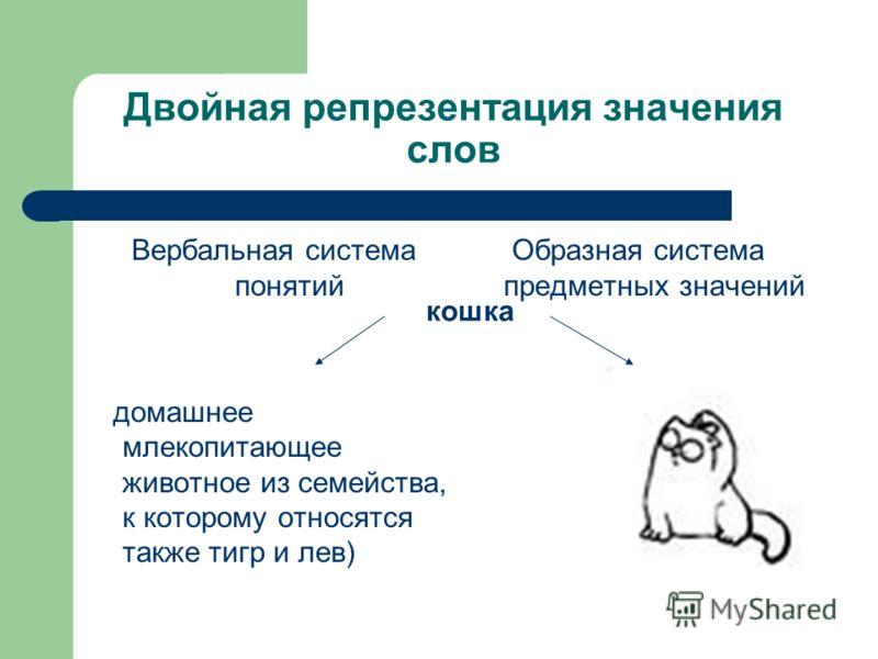 Двойная репрезентация значения слов Вербальная система понятий домашнее млекопитающее животное из семейства, к которому относятся также тигр и лев) Образная система предметных значений кошка