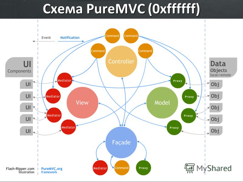 Схема PureMVC (0xffffff)