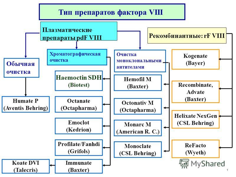 Фактор свертывания крови VIII