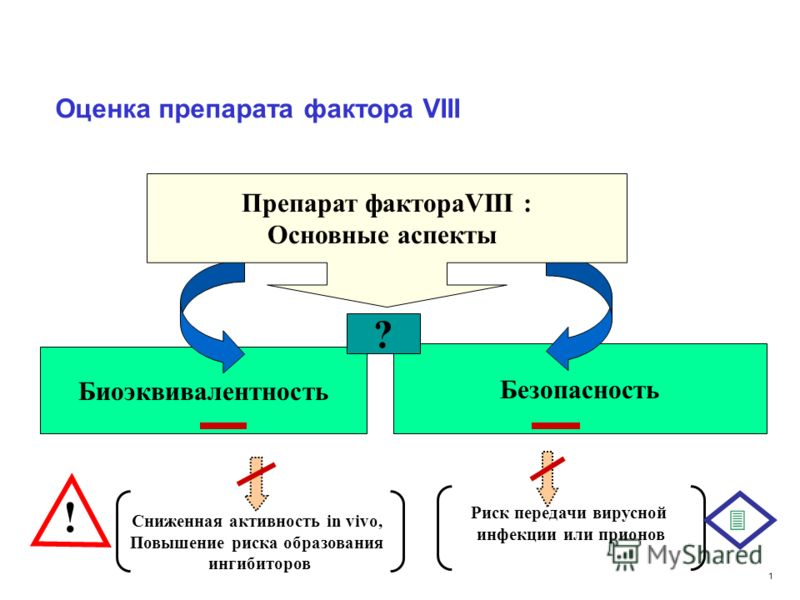 1 Тип препаратов фактора VIII Плазматические препараты pdF VIII Рекомбинантные: rF VIII Humate P (Aventis Behring) Hemofil M (Baxter) Octonativ M (Octapharma) Monarc M (American R. C.) Monoclate (CSL Behring) Haemoctin SDH (Biotest) Emoclot (Kedrion)
