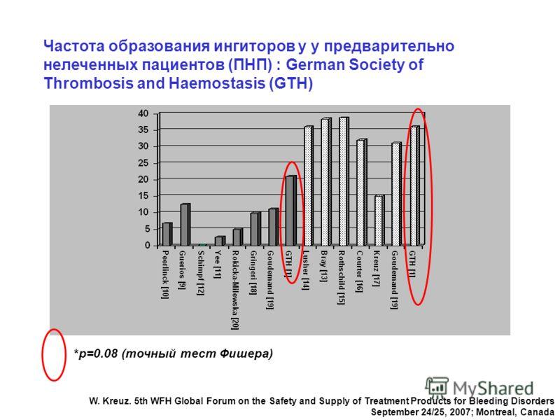 1 Частота образования ингиторов у у предварительно нелеченных пациентов (ПНП) : German Society of Thrombosis and Haemostasis (GTH) Тип концентрата FVIII, применявшегося для терапии гемофилии А Частота образования ингибиторов при гемофилии А средней т