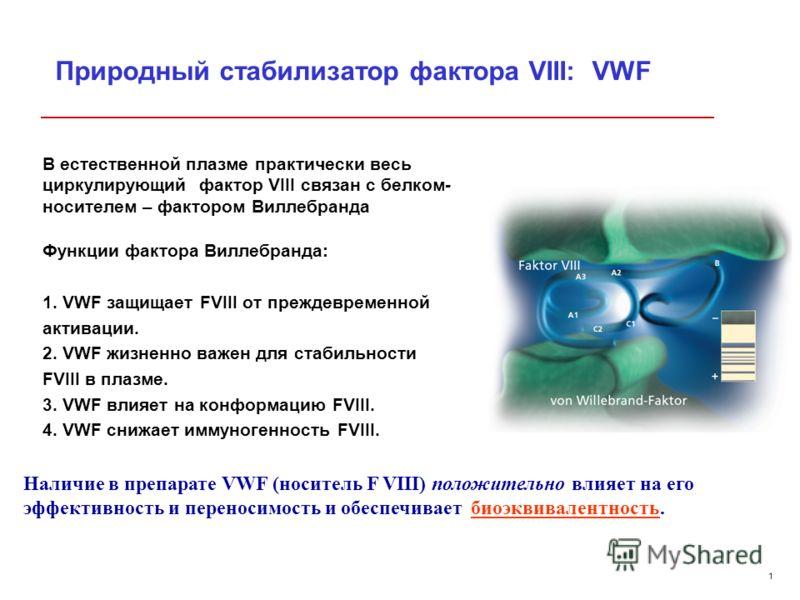 1 Замена во время ИИТ rFVIII на рFVIII Successfull ITI with Haemoctin® SDH C. Biedlingmeier, Poster: Haemophilia Symposium, Seefeld 2008