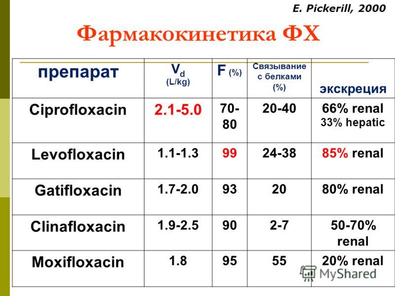Фармакокинетика ФХпрепарат V d (L/kg) F (%) Связывание с белками (%) экскреция Ciprofloxacin2.1-5.0 70- 80 20-40 66% renal 33% hepatic Levofloxacin1.1-1.39924-38 85% renal Gatifloxacin1.7-2.09320 80% renal Clinafloxacin1.9-2.5902-7 50-70% renal Moxif