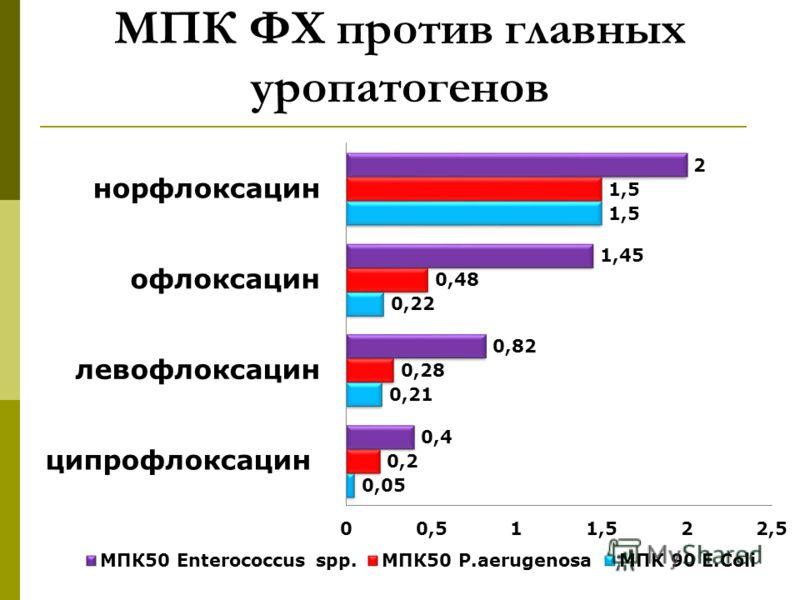 МПК ФХ против главных уропатогенов