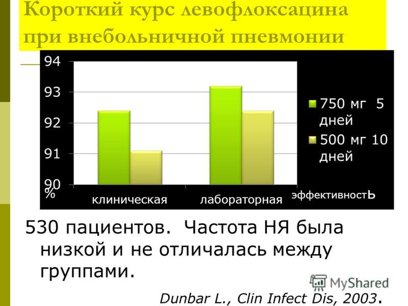 Короткий курс левофлоксацина при внебольничной пневмонии 530 пациентов. Частота НЯ была низкой и не отличалась между группами. Dunbar L., Clin Infect Dis, 2003.