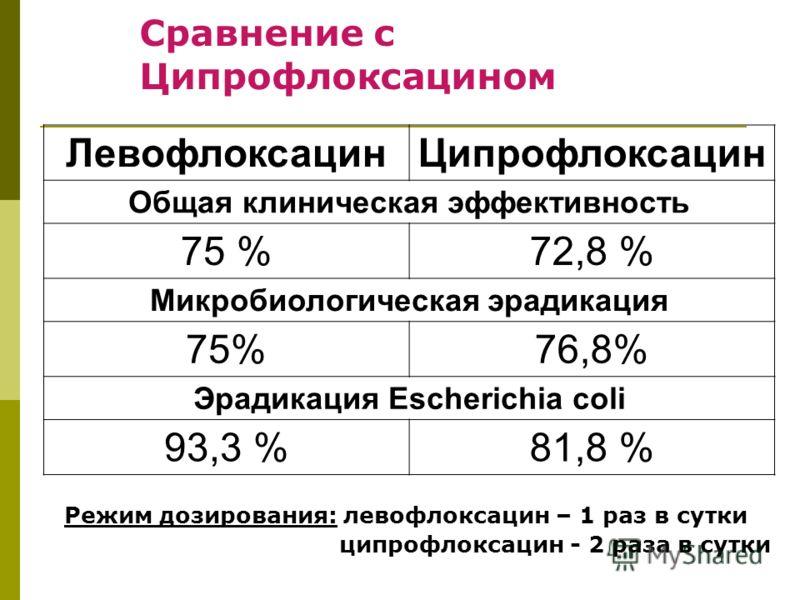 Сравнение с Ципрофлоксацином Режим дозирования: левофлоксацин – 1 раз в сутки ципрофлоксацин - 2 раза в сутки ЛевофлоксацинЦипрофлоксацин Общая клиническая эффективность 75 %72,8 % Микробиологическая эрадикация 75%76,8% Эрадикация Escherichia coli 93