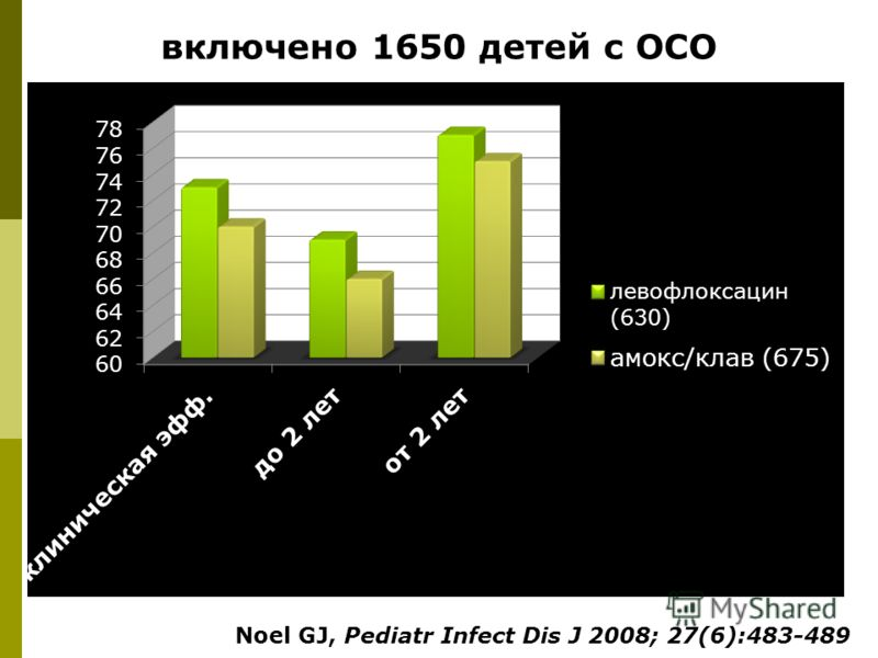 включено 1650 детей с ОСО Noel GJ, Pediatr Infect Dis J 2008; 27(6):483-489