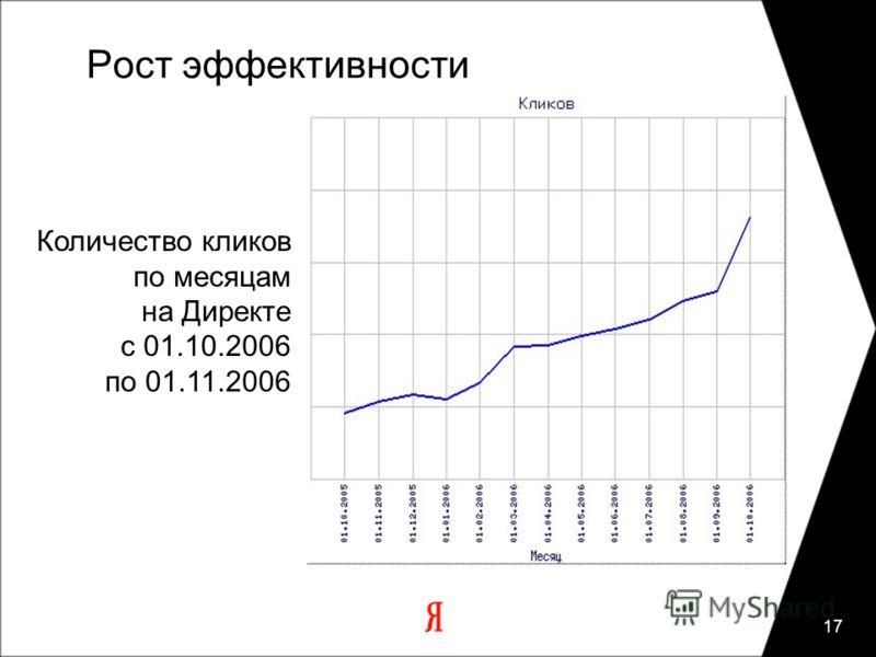 17 Рост эффективности Количество кликов по месяцам на Директе c 01.10.2006 по 01.11.2006
