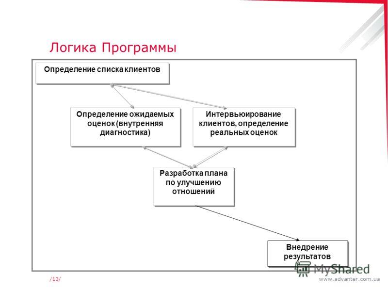 www.advanter.com.ua/13/ Логика Программы Определение списка клиентов Определение ожидаемых оценок (внутренняя диагностика) Интервьюирование клиентов, определение реальных оценок Разработка плана по улучшению отношений Внедрение результатов