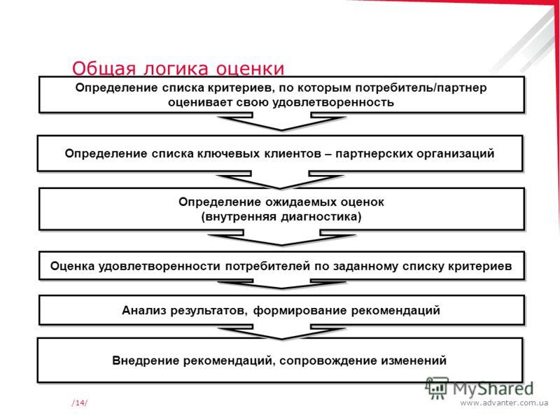 www.advanter.com.ua/14/ Общая логика оценки Определение списка критериев, по которым потребитель/партнер оценивает свою удовлетворенность Оценка удовлетворенности потребителей по заданному списку критериев Внедрение рекомендаций, сопровождение измене