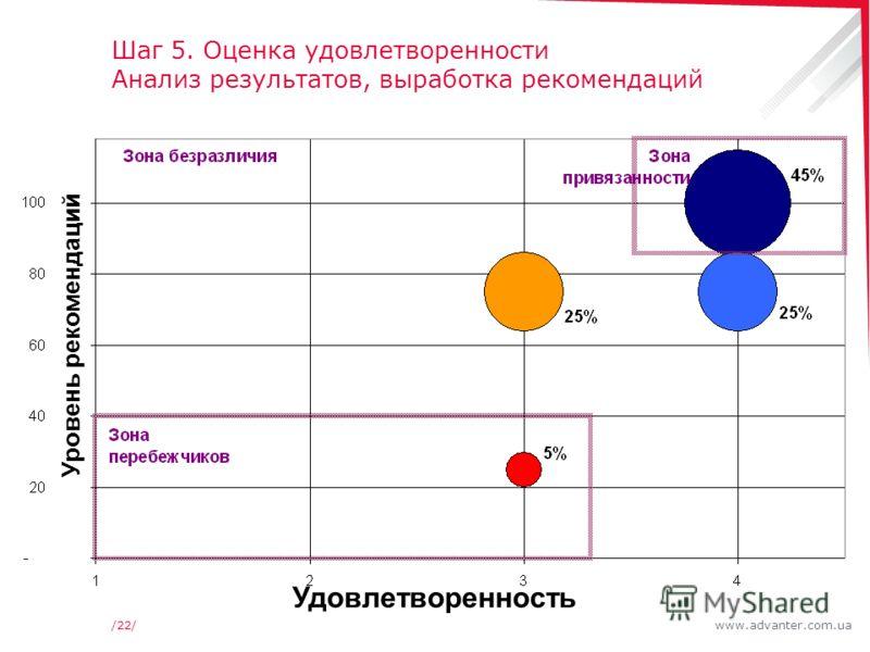 www.advanter.com.ua/22/ Шаг 5. Оценка удовлетворенности Анализ результатов, выработка рекомендаций Удовлетворенность Уровень рекомендаций