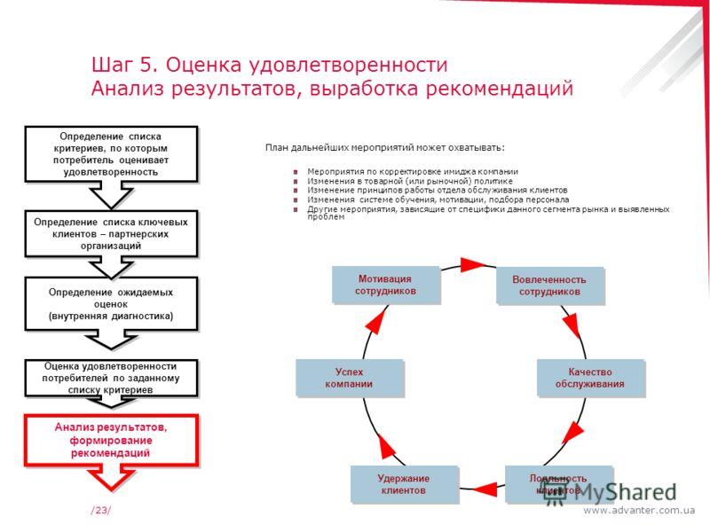 www.advanter.com.ua/23/ Шаг 5. Оценка удовлетворенности Анализ результатов, выработка рекомендаций План дальнейших мероприятий может охватывать: Мероприятия по корректировке имиджа компании Изменения в товарной (или рыночной) политике Изменение принц