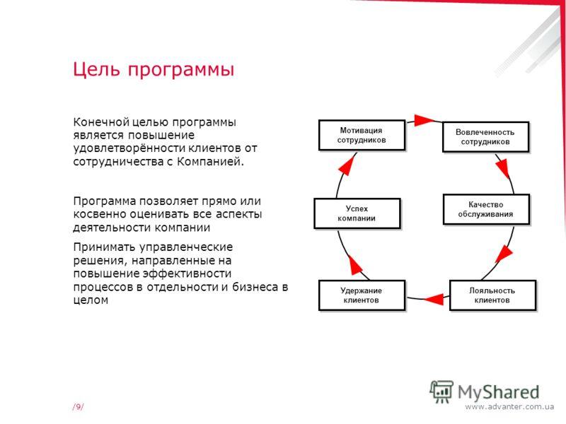 www.advanter.com.ua/9//9/ Цель программы Конечной целью программы является повышение удовлетворённости клиентов от сотрудничества с Компанией. Программа позволяет прямо или косвенно оценивать все аспекты деятельности компании Принимать управленческие