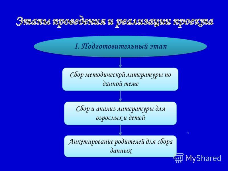 I. Подготовительный этап Сбор методической литературы по данной теме Сбор и анализ литературы для взрослых и детей Анкетирование родителей для сбора данных