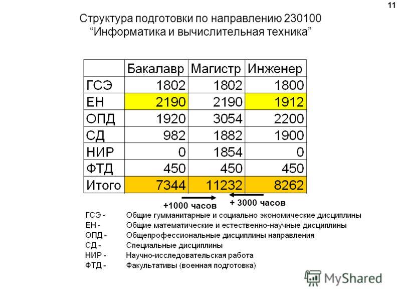 11 Структура подготовки по направлению 230100Информатика и вычислительная техника + 3000 часов +1000 часов