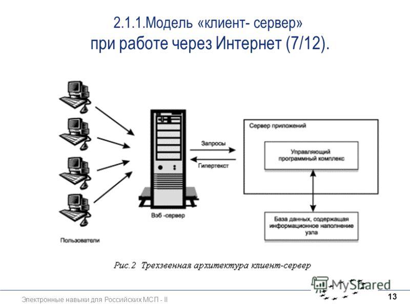 Электронные навыки для Российских МСП - II 13 2.1.1.Модель «клиент- сервер» при работе через Интернет (7/12).