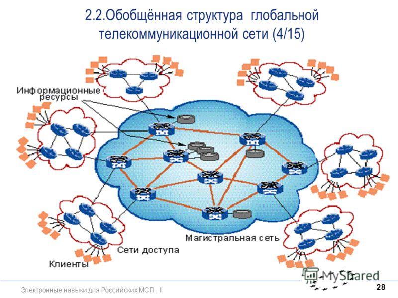 Электронные навыки для Российских МСП - II 28 2.2.Обобщённая структура глобальной телекоммуникационной сети (4/15)