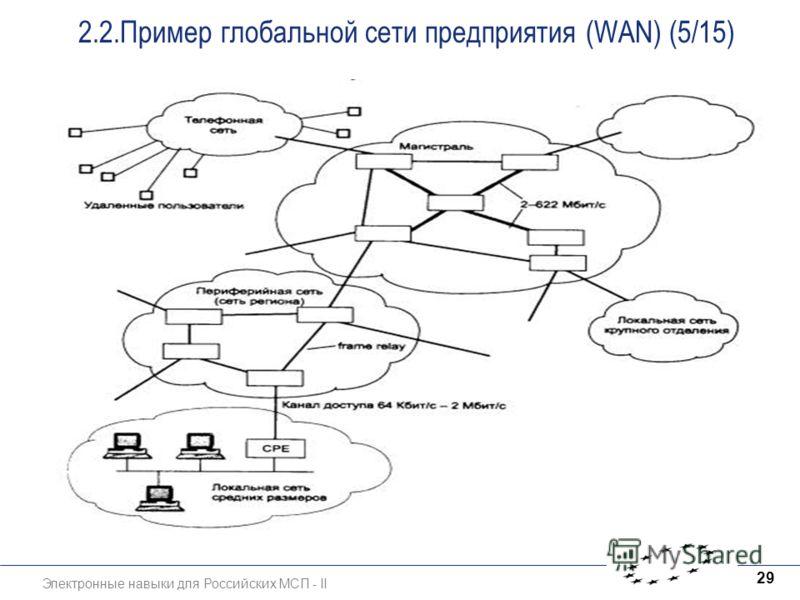 Электронные навыки для Российских МСП - II 29 2.2.Пример глобальной сети предприятия (WAN) (5/15)