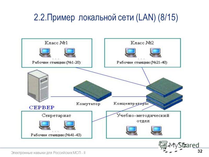 Электронные навыки для Российских МСП - II 32 2.2.Пример локальной сети (LAN) (8/15)