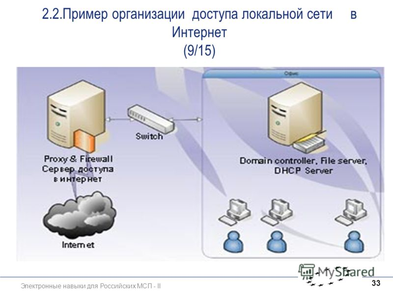 Электронные навыки для Российских МСП - II 33 2.2.Пример организации доступа локальной сети в Интернет (9/15)