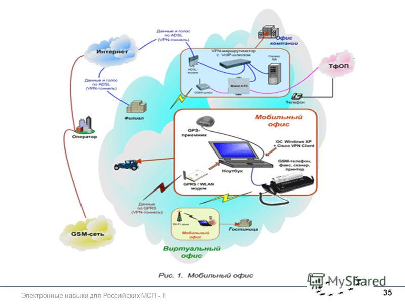 Электронные навыки для Российских МСП - II 35