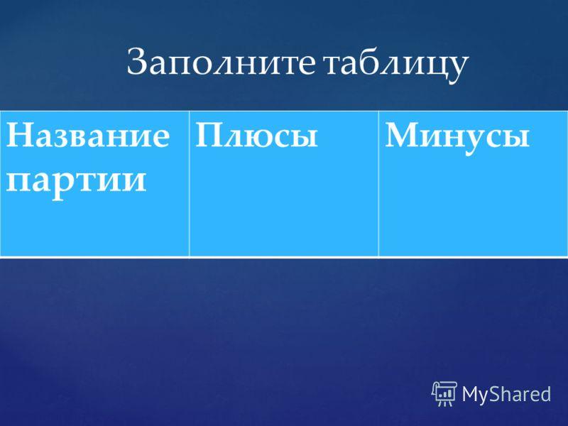 Название партии ПлюсыМинусы Заполните таблицу