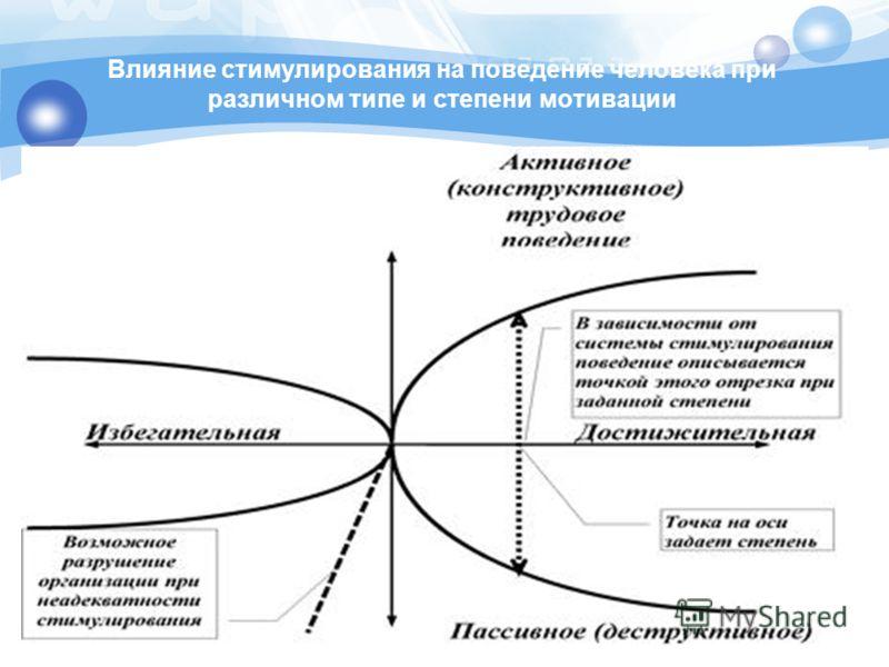 Влияние стимулирования на поведение человека при различном типе и степени мотивации