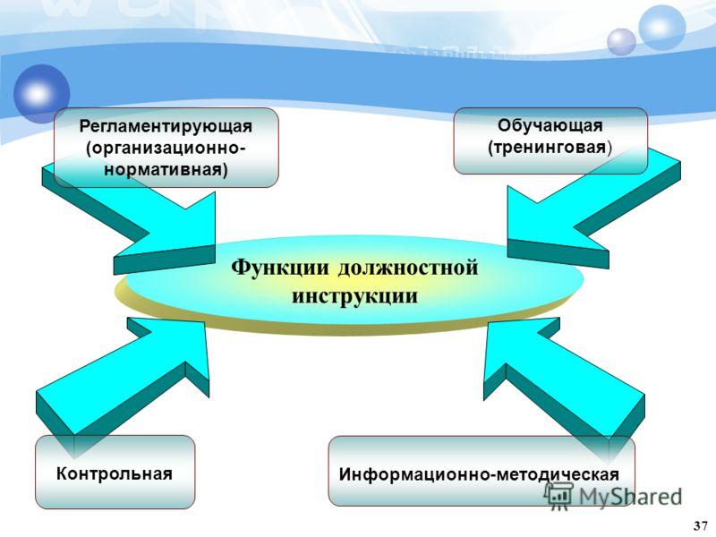 Функции должностной инструкции Информационно-методическая Регламентирующая (организационно- нормативная) Контрольная 37 Обучающая (тренинговая)
