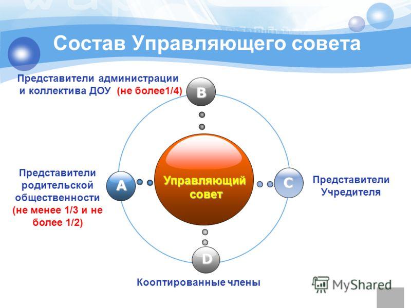 www.themegallery.com Company Logo Состав Управляющего совета Управляющий совет совет B C D A Представители родительской общественности (не менее 1/3 и не более 1/2) Представители администрации и коллектива ДОУ (не более1/4) Представители Учредителя К