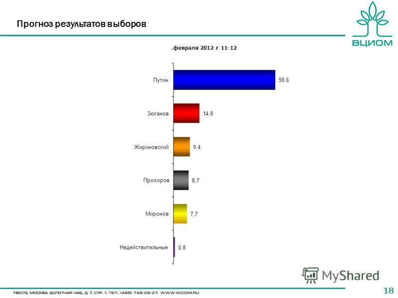 18 Прогноз результатов выборов