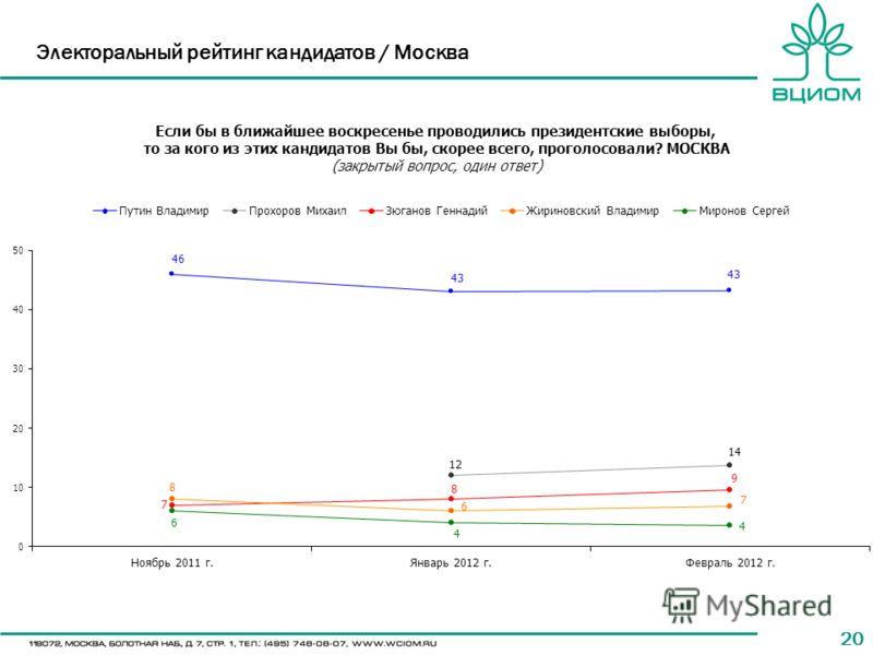 20 Электоральный рейтинг кандидатов / Москва
