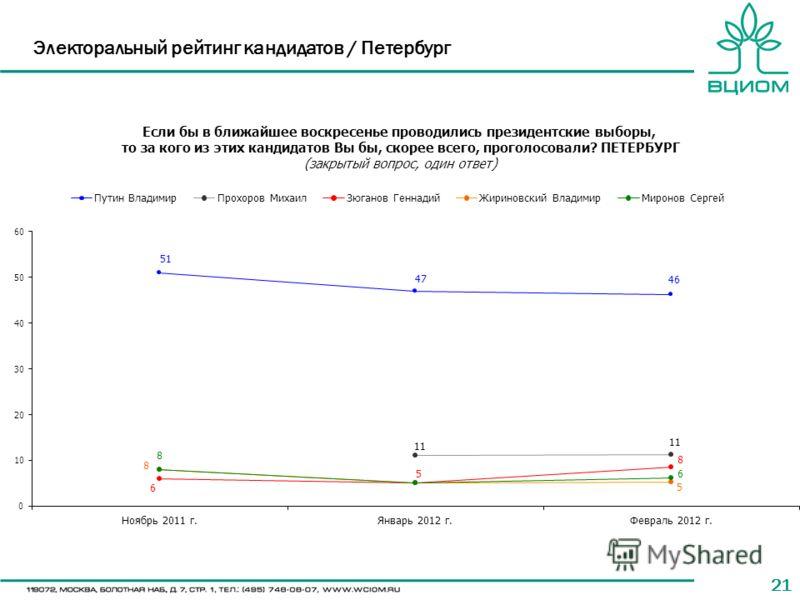 21 Электоральный рейтинг кандидатов / Петербург