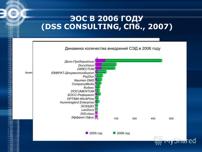 ЭОС В 2006 ГОДУ (DSS CONSULTING, СПб., 2007)