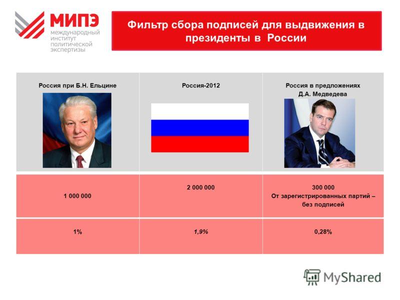 Фильтр сбора подписей для выдвижения в президенты в России Россия при Б.Н. ЕльцинеРоссия-2012Россия в предложениях Д.А. Медведева 1 000 000 2 000 000300 000 От зарегистрированных партий – без подписей 1%1,9%0,28%