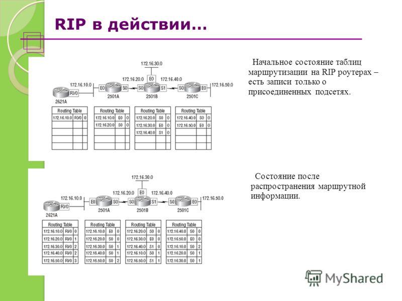 RIP в действии… Начальное состояние таблиц маршрутизации на RIP роутерах – есть записи только о присоединенных подсетях. Состояние после распространения маршрутной информации.