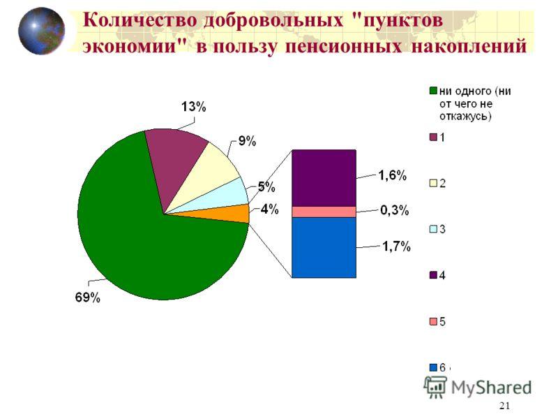 21 Количество добровольных пунктов экономии в пользу пенсионных накоплений