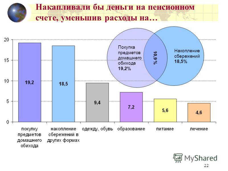 22 Накопление сбережений 18,5% Покупка предметов домашнего обихода 19,2% Накапливали бы деньги на пенсионном счете, уменьшив расходы на… 10,9 %