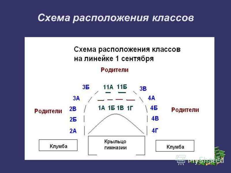 Схема расположения классов
