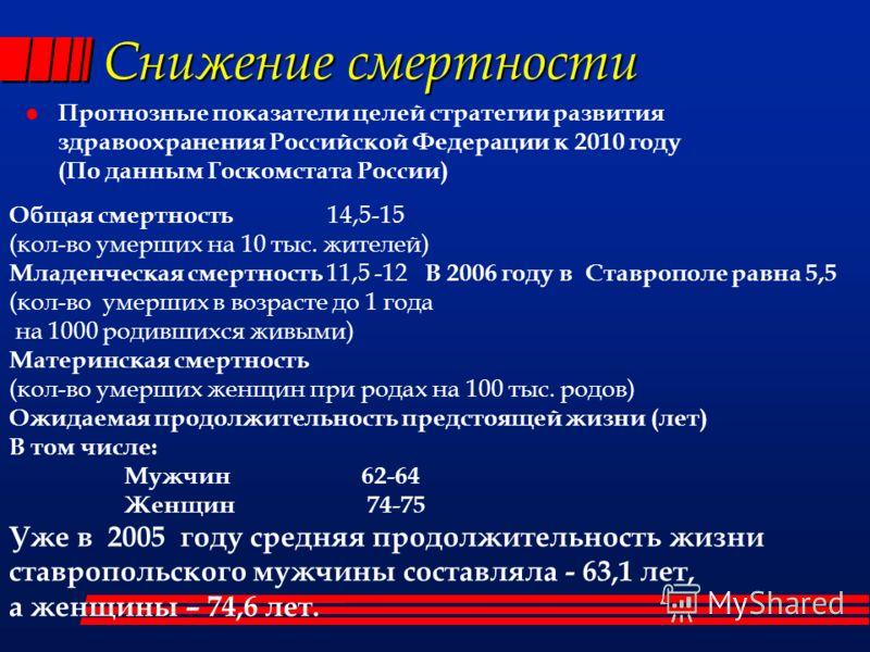 Снижение смертности Прогнозные показатели целей стратегии развития здравоохранения Российской Федерации к 2010 году (По данным Госкомстата России) Общая смертность 14,5-15 (кол-во умерших на 10 тыс. жителей) Младенческая смертность 11,5 -12 В 2006 го