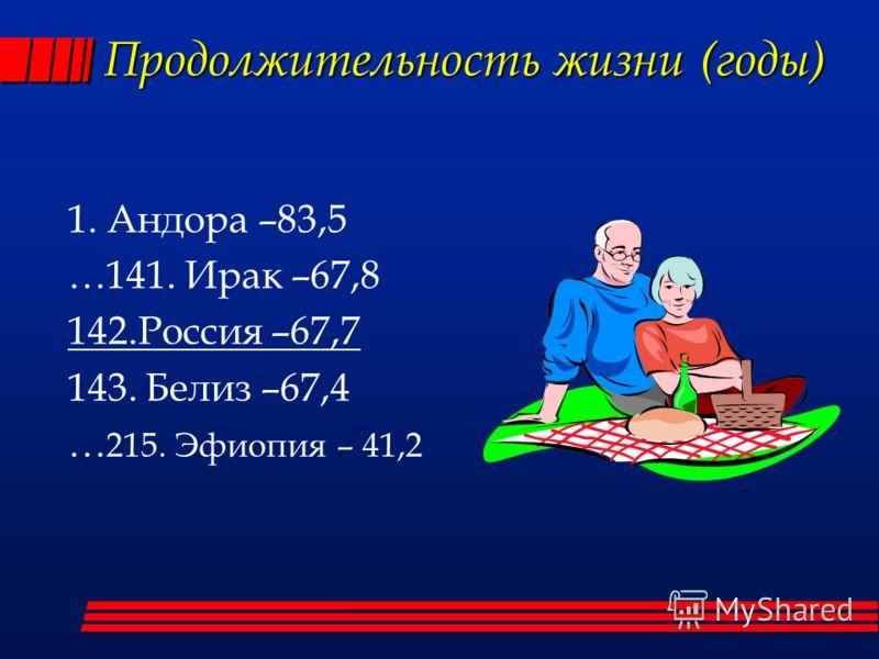 Продолжительность жизни (годы) 1. Андора –83,5 …141. Ирак –67,8 142.Россия –67,7 143. Белиз –67,4 … 215. Эфиопия – 41,2