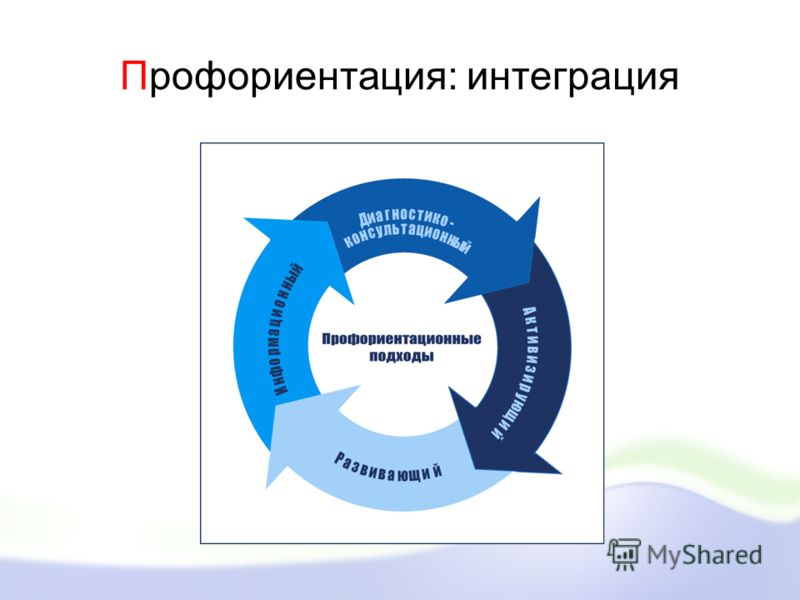 Профориентация: интеграция