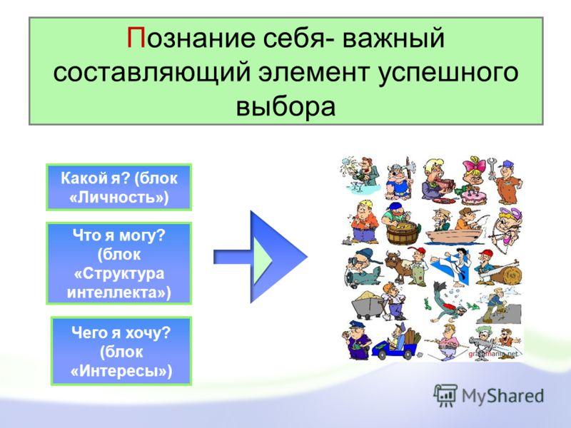 Познание себя- важный составляющий элемент успешного выбора Какой я? (блок «Личность») Что я могу? (блок «Структура интеллекта») Чего я хочу? (блок «Интересы»)