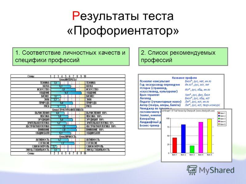 Результаты теста «Профориентатор» 1. Соответствие личностных качеств и специфики профессий 2. Список рекомендуемых профессий
