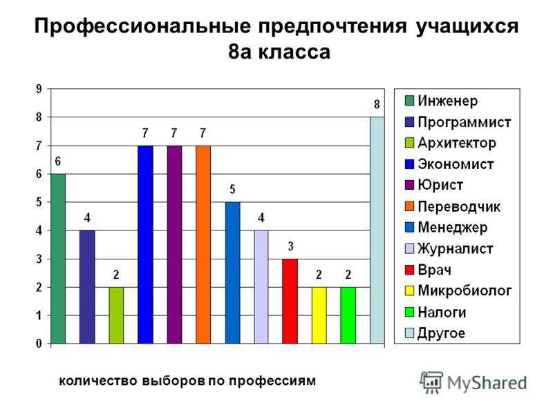 Профессиональные предпочтения учащихся 8а класса количество выборов по профессиям
