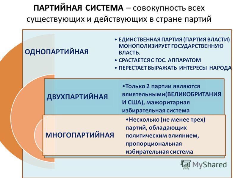 ПАРТИЙНАЯ СИСТЕМА – совокупность всех существующих и действующих в стране партий