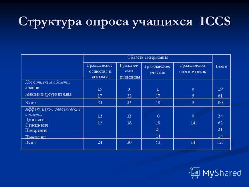 Структура опроса учащихся ICCS