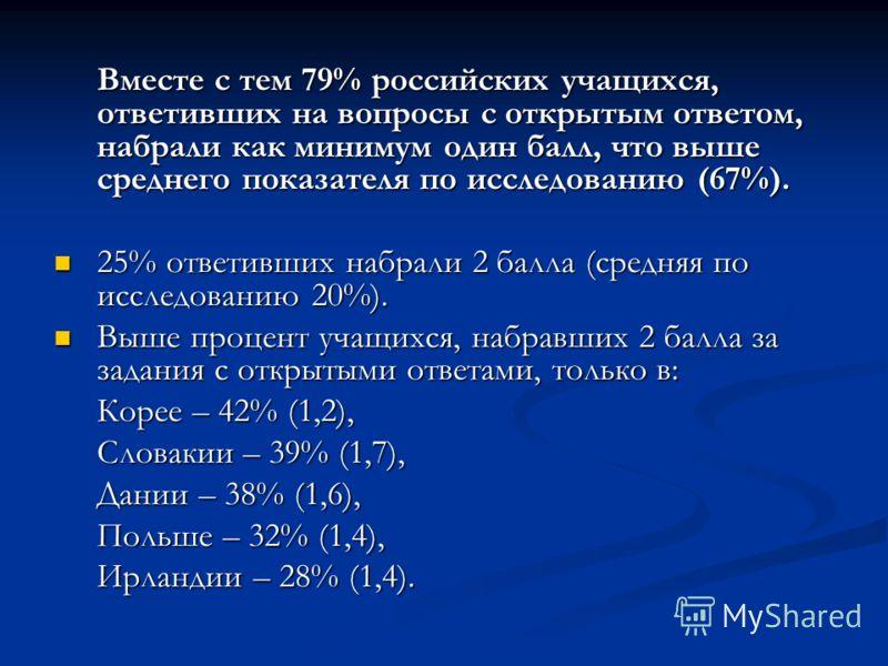 Вместе с тем 79% российских учащихся, ответивших на вопросы с открытым ответом, набрали как минимум один балл, что выше среднего показателя по исследованию (67%). 25% ответивших набрали 2 балла (средняя по исследованию 20%). 25% ответивших набрали 2